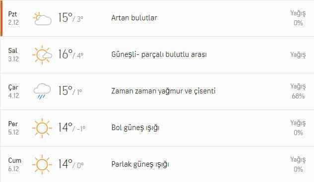 Aydın'da yeni haftada hava durumu nasıl olacak ? - Aydın Haberleri - Aydın  Ses Gazetesi